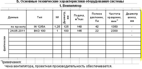 Паспорт вентиляционной системы: параметры вентилятора.