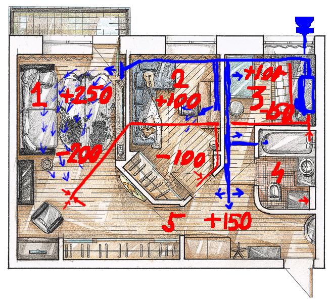 Пример расхода воздуха по комнатам обычной квартиры.